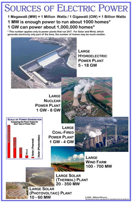 Sources of electricpower