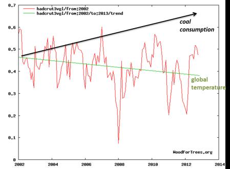 coal-vs-temperature