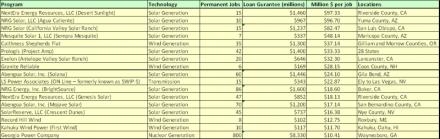 DOE_Jobs_zpsca22b7e0