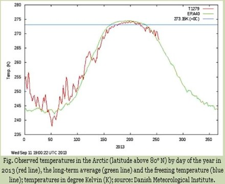 Observed_Arctic_Temperatures