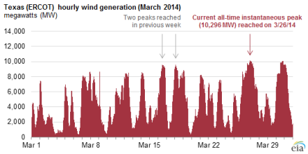 14_06_25-eia-texas-wind-power-volatility-graphic_large