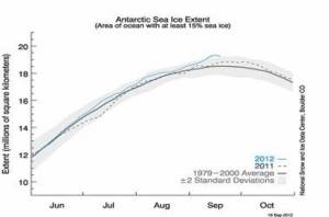 antarctic_ice_index