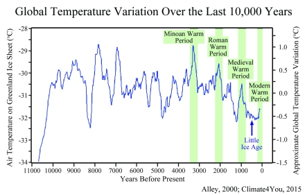 Temperature History Article (1)