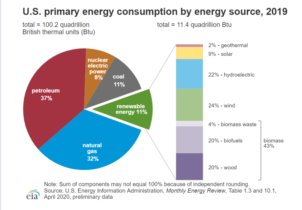 total-energy-consumption-usa-2019-1024x713